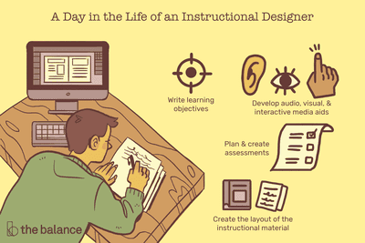 A day in the life of an instructional designer: Write learning objectives, create the layout of the instructional material, develop audio, visual and interactive media aids