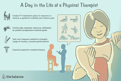 A day in the life of a physical therapist: Create PT treatment plans to improve or restore a patient's mobility and reduce pain, continually reassess resource utilization as patient progresses toward goals, test and measure patient's strength, range of motion, muscle performance, examine patient's medical history