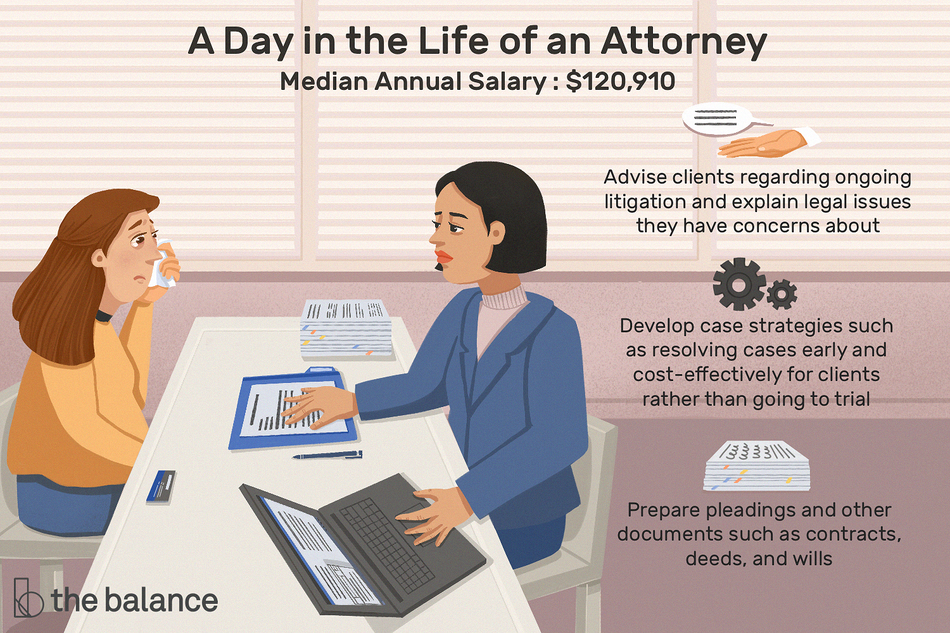 "Image shows two women sitting at a table. one woman is crying and the other is typing on a computer and explaining contracts. Text reads: ""A day in the life of an attorney: advise clients regarding ongoing litigation and explain legal issues they have concerns about; develop case strategies such as resolving cases early and cost-effectively for clients rather than going to trial. Prepare pleadings and other documents such as contracts, deeds, and wills; median annual salary: $120,910"""