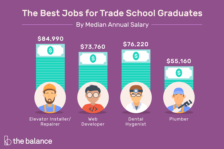 "Image shows four occupations and their median salary. Text reads: ""Best jobs for trade school graduates by median salary: Elevator installer/repairer ($84,990), Web developer ($73,760), Dental hygienist ($76,220), Plumber ($55,160)"""