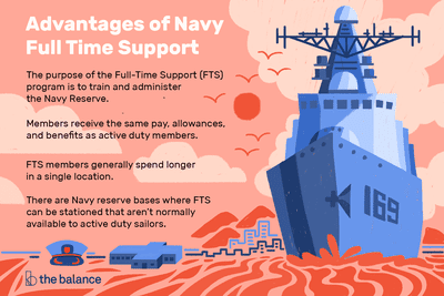 The Navy Full Time Support (FTS) Program