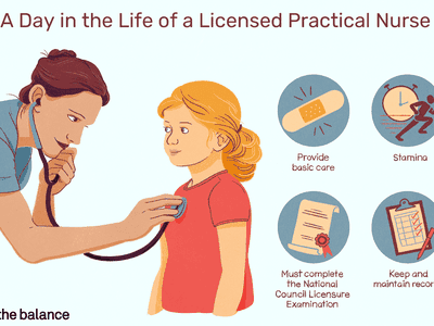 A day in the life of licensed practical nurse: Provide basic care, stamina, must complete the National Council Licensure Examination, keep and maintain records