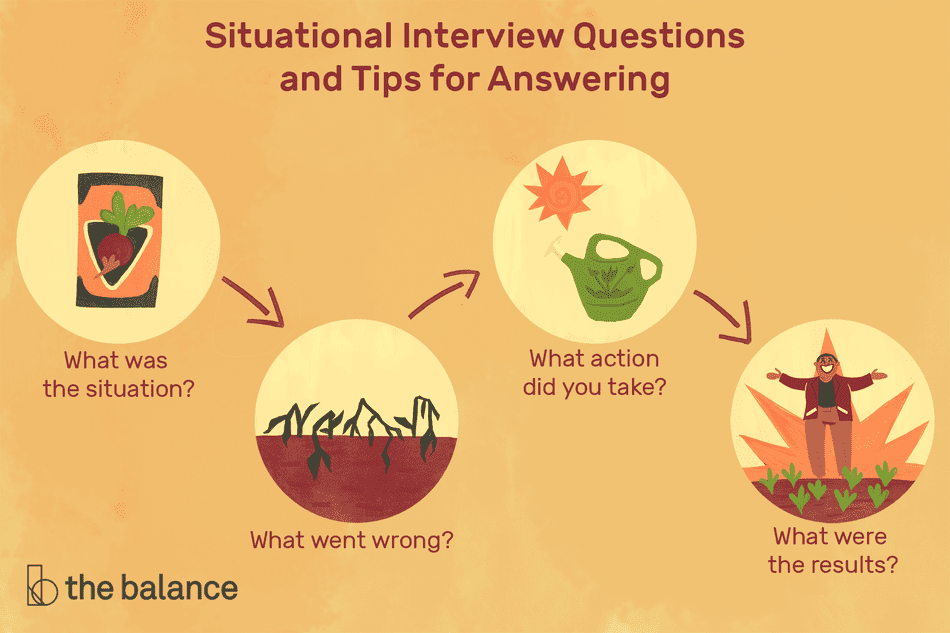 Illustration of situational interview questions