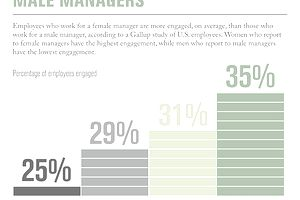 Gallup Poll shows female managers are better at engaging their employees than male managers.