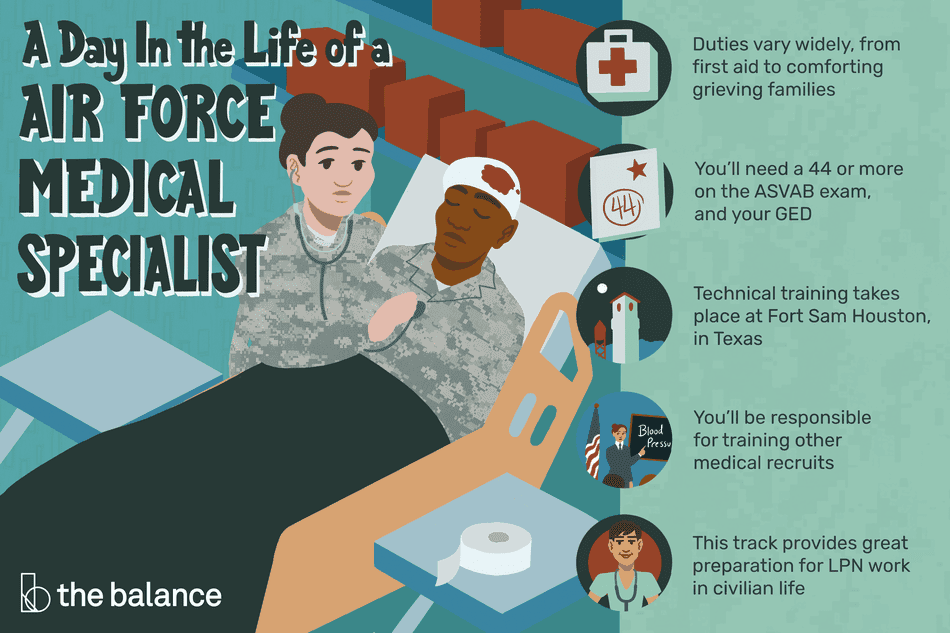 "This illustration shows a day in the life of a Air Force medical specialist including ""Duties vary widely, from first aid to comforting grieving families,"" ""You'll need a 44 or more on the ASVAB exam, and your GED,"" ""Technical training takes place at Fort Sam Houston, in Texas,"" ""You'll be responsible for training other medical recruits,"" ""and ""This track provides great preparation for LPN work in civilian life."""