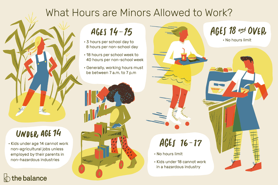 "Image shows kids of various ages performing different jobs. One is a girl in a corn field, the other is a girl in a library, the other is a girl wearing roller skates and serving fast food, the last is a tall man working at a coffee shop. Text reads: ""What hours are minors allowed to work? Under age 14: Kids under the age 14 cannot work non-agricultural jobs unless employed by their parents in non-hazardous industries. Ages 14-15: 3 hours per school day to 8 hours per non-school day, 18 hours per school week to 40 hours per non-school week, generally, working hours must be between 7AM to 7PM. Ages 16-17: No hours limit, kids under age 18 cannot work in a hazardous industry. Ages 18 an over: No hours limit"""