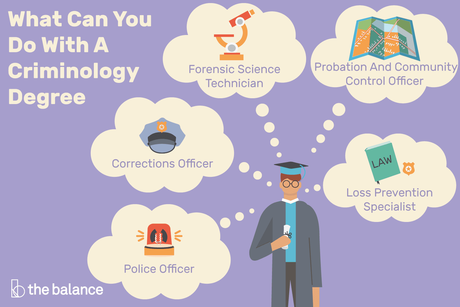 jobs with a criminology degree