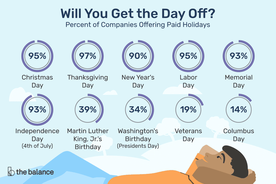 Image shows a man laying on the ground looking at the sky, and in the sky are 10 holidays and the percent of companies offering paid holidays. Text reads: