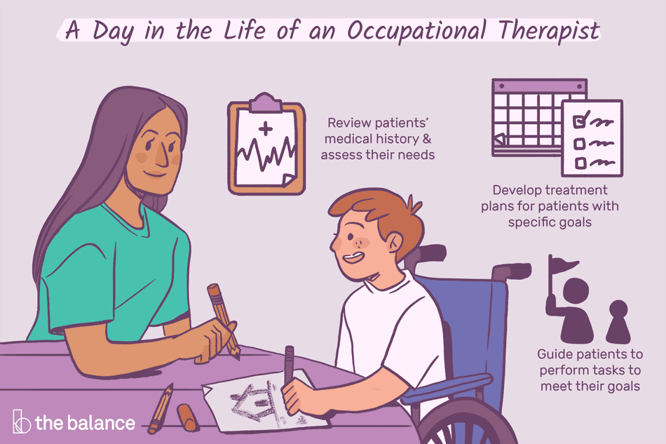 A day in the life of an occupational therapist: Review patients' medical history and assess their needs, Develop treatment plans for patients with specific goals, Guide patients to perform tasks to meet their goals
