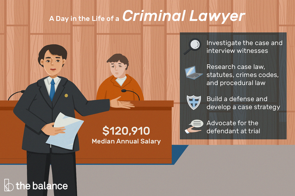 "Image shows a criminal lawyer standing in front of a stand in a courtoom with a convict sitting behind him. Text reads: ""A day in the life of a criminal lawyer: investigate the case and interview witnesses; research case law, statues, crime codes, and procedural law; build a defense and develop a case strategy; advocate for the defendant at trial"""