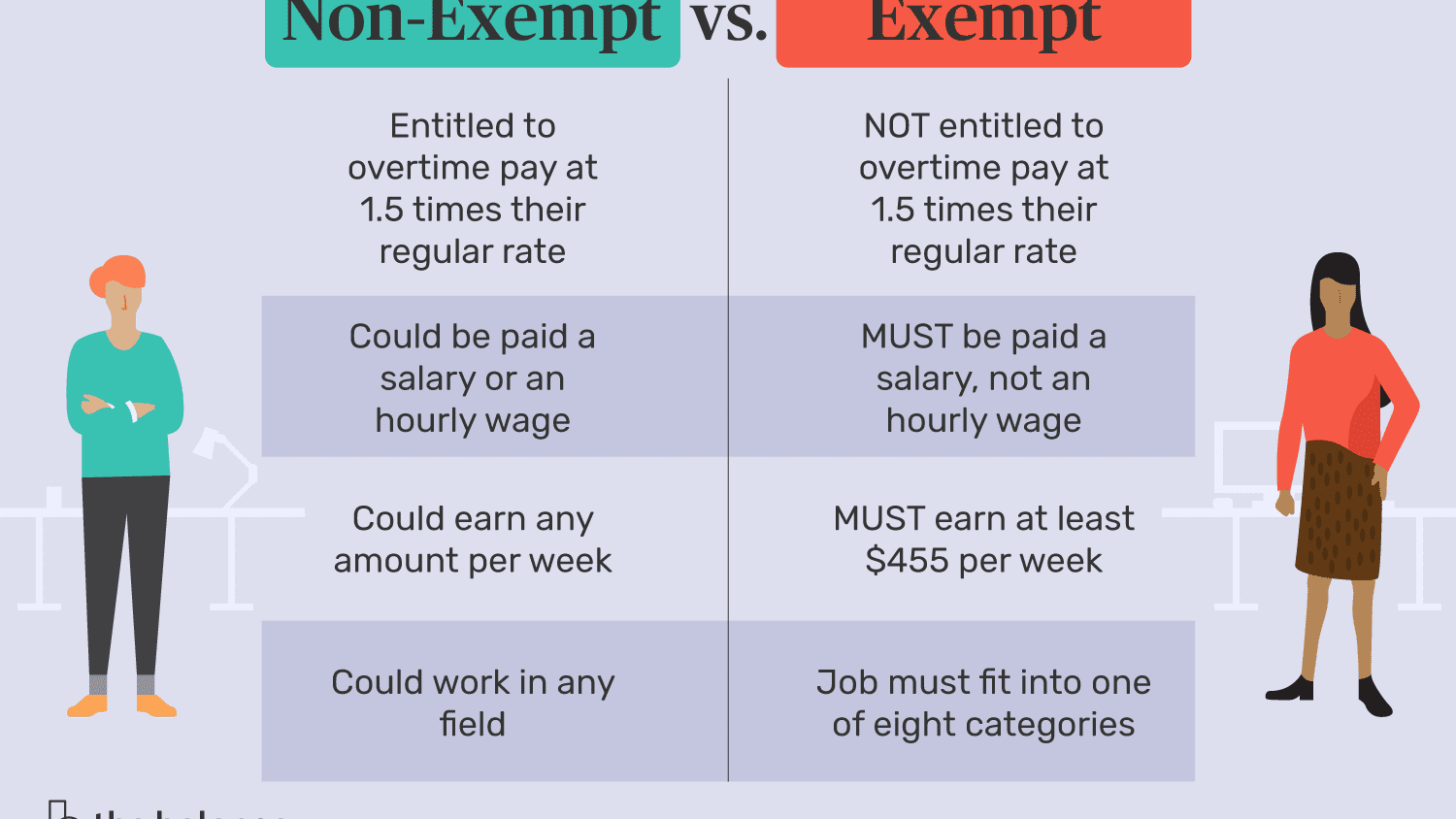630a0360ca458 Difference Between an Exempt and a Non-Exempt Employee