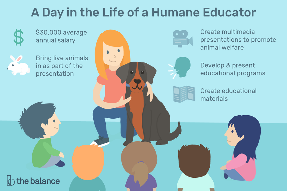 "Image shows a woman kneeling on the floor with a friendly dog, in front of a group of five children. Text reads: ""A day in the life of a humane educator: $30,000 average annual salary. Bring live animals in as part of the presentation. Create multimedia presentations to promote animal welfare. Develop and present educational programs. Create educational materials"""