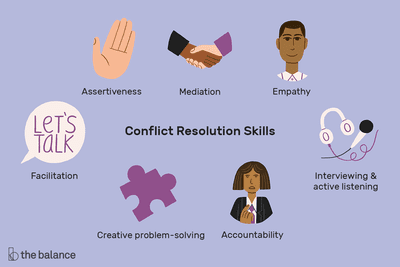 Conflict Resolution: Definition, Process, Skills, Examples