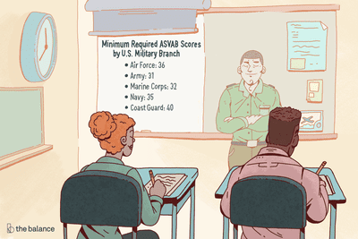 Minimum Required ASVAB Scores for All Military Branches