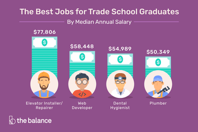 The Best Jobs for Trade School Graduates