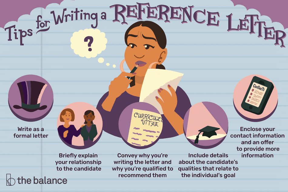 "This illustration features tips for writing a reference letter, including ""Write as a formal letter,"" ""Briefly explain your relationship to the candidate,"" ""Convey why you're writing the latter and why you're qualified to recommend them,"" ""Include details about the candidate's qualities that relate to the individual's goal,"" and ""Enclose your contact information and an offer to provide more information."""