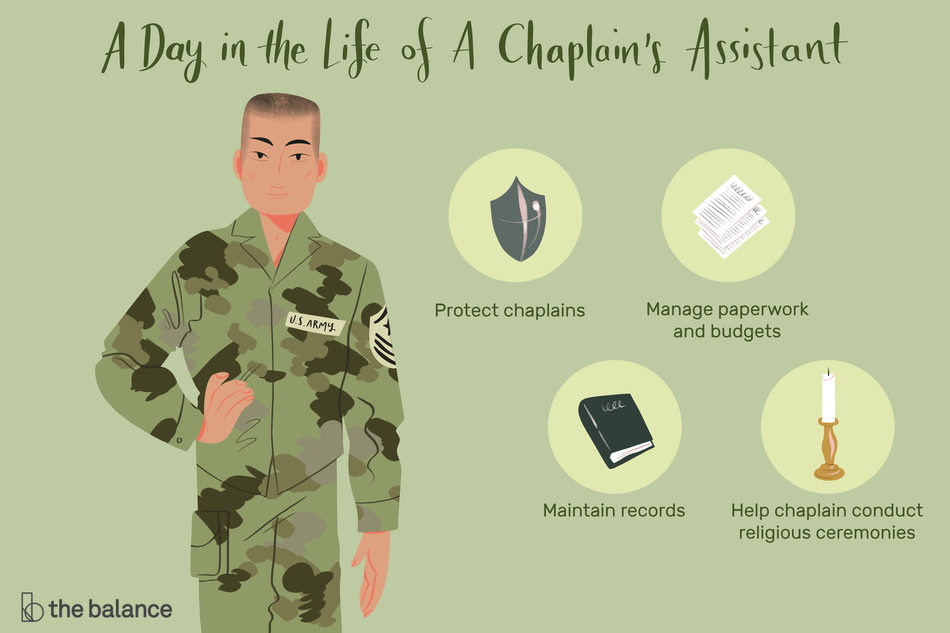 "This illustration shows a day in the life of a chaplain's assistant including ""Protect chaplains,' ""Manage paperwork and budgets,"" ""Maintain records,"" and Help chaplain conduct religious ceremonies."""