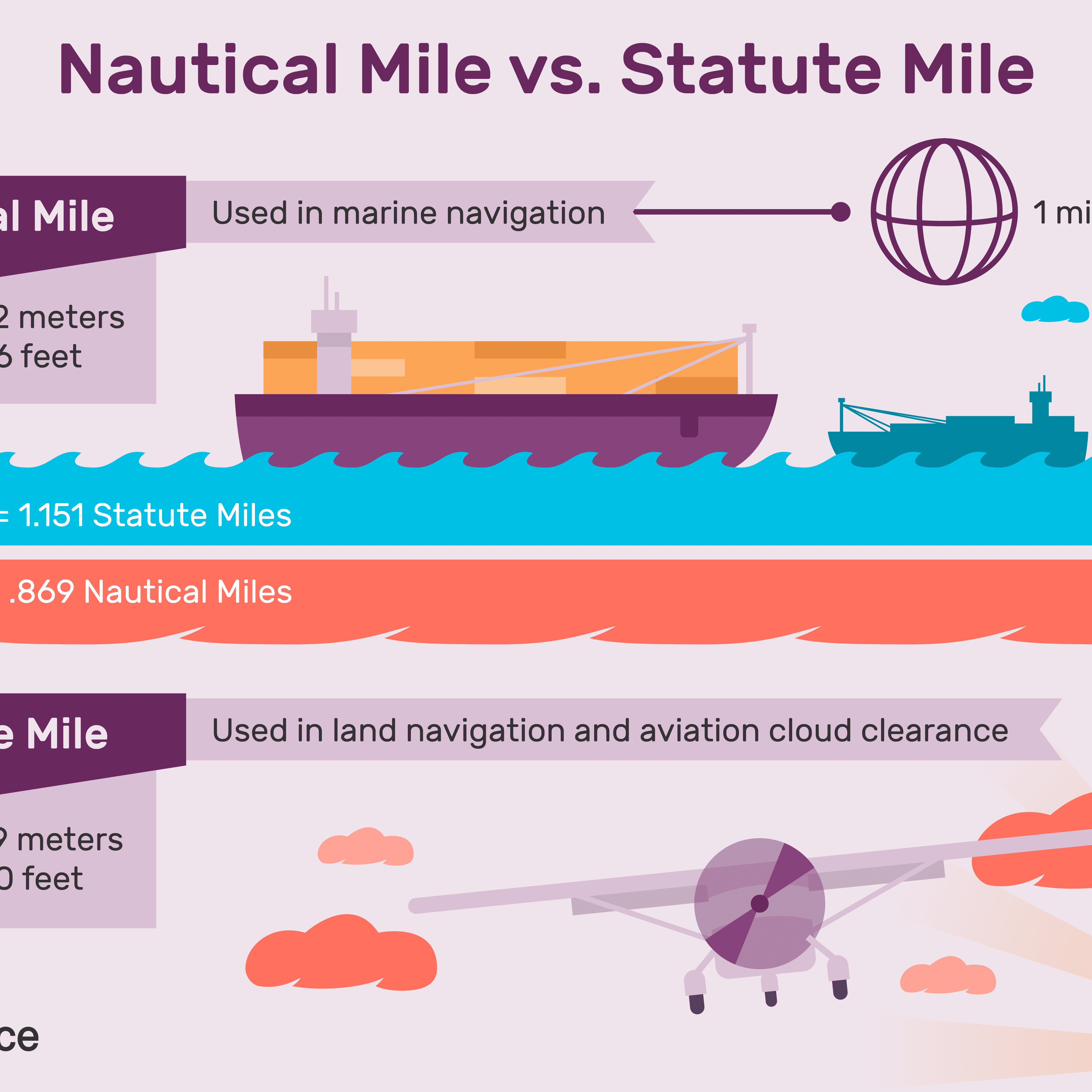 How Much Is A Mile >> Learn About Nautical Miles And Statute Miles