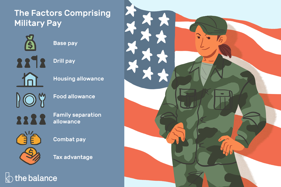 "Image shows a person in army uniform standing with their hands on their hips in front of an american flag. Text reads: ""The factors comprising military pay: base pay, dill pay, housing allowance, food allowance, famly separation allowance, combat pay, tax advantage"""