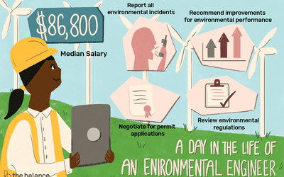 Environmental Scientist Job Description: Salary, Skills, & More