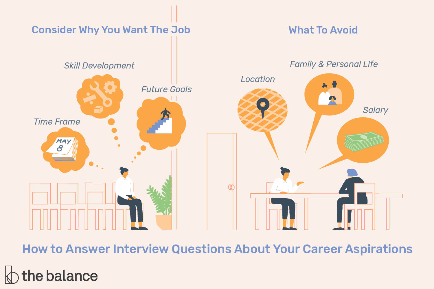 interview questions about career aspirations and plans