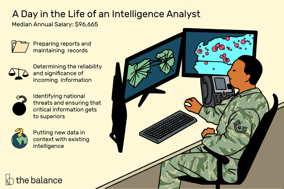 "Image shows a man in military uniform sitting at a desk with three monitors displaying ground radar. Text reads: ""A day in the life of an intelligence analyst: preparing reports and maintaining records; determining the reliability and significance of incoming information; identifying national threats and ensuring that critical information gets to superiors; putting new data in context with existing intelligence"""