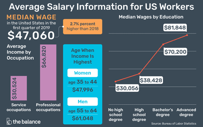 Median Salary - What You Need to Know About Earnings