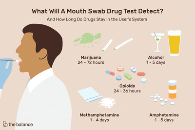 Mouth swab drug test detect marijuana, alcohol, opioids and other drugs.