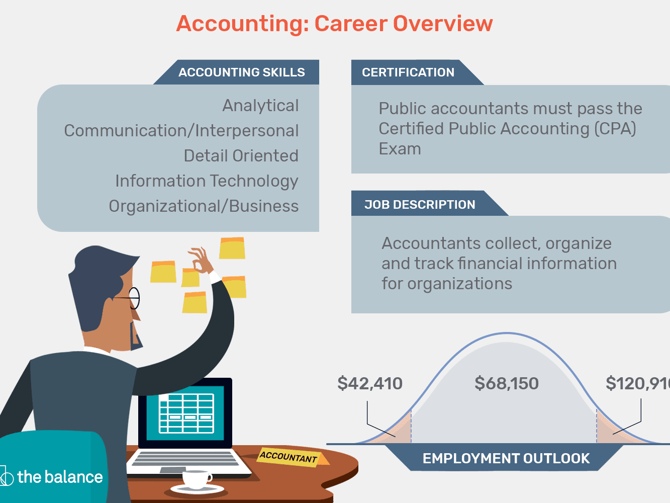 Accounting: Job Description, Resume, Cover Letter, Skills