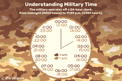 The 24-Hour Military Time System