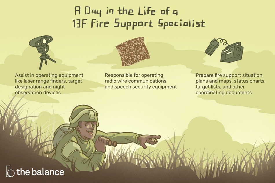 "This illustration shows a day in the life of a 13F fire support specialist including ""Assist in operating equipment like laser range finders, target designation and night observation devices,"" ""Responsible for operating radio wire communications and speech security equipment,"" and ""Prepare fire support situation plans and maps, status charts, target lists, and other coordinating documents."""