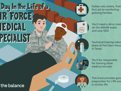 This illustration shows a day in the life of a Air Force medical specialist including