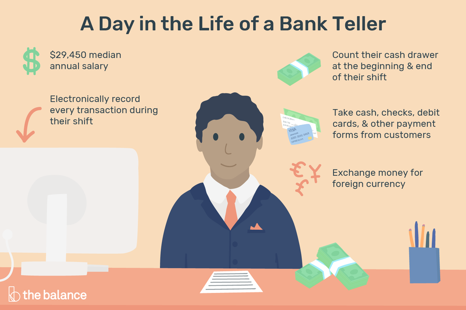 "Image shows a male bank telling behind a counter, wearing a blazer and a tie, next to a computer. In front of him is a sheet of paper, two stacks of cash, and a cup full of pens and pencils. Text reads: ""A day in the life of a bank teller: $29,450 median annual salary. Electronically record every transaction during their shift. Count their cash drawer at the beginning and end of their shift. Take cash, checks, debt cards, and other payment forms from customers. Exchange money for foreign currency"""