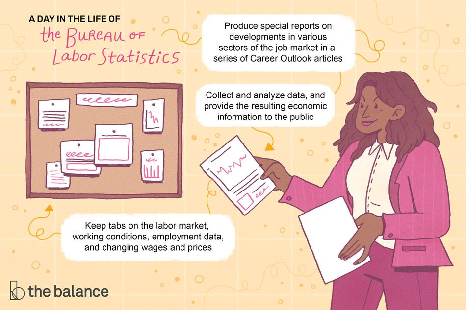 "This illustration shows a day in the life of the Bureau of Labor Statistics including ""Produce special reports on developments in various sectors of the job market in a series of Career Outlook articles,"" ""Collect and analyze data, and provide the resulting economic information to the public,"" and ""Keep tabs on the labor market, working conditions, employment data, and changing wages and prices."""