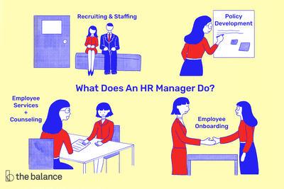 See A Sample Human Resources Manager Job Description