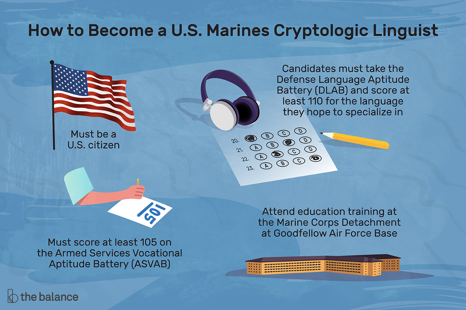 """Image shows a flag, a standardized test, an arm writing on a piece of paper, and a military base. Text reads: """"How to become a U.S. marines cryptologic linguist: must be a U.S. citizen, candidates must take the defense language aptitude battery and score at least 110 for the language they hope to specialize in. Must score at least 105 on the armed services vocational aptitude battery. Attend education training at the marine corps detachment at Goodfellow Air Force Base"""""""