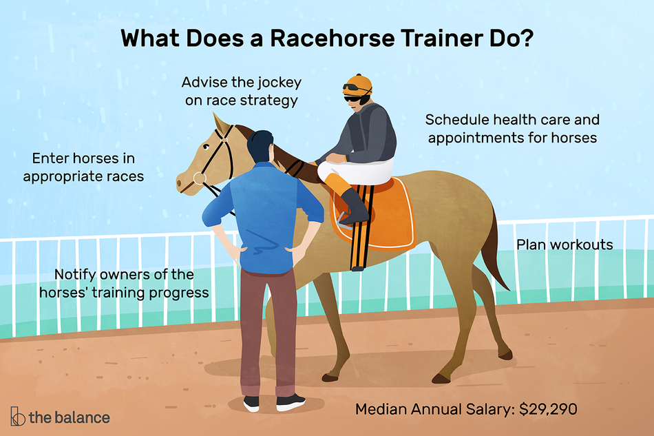 "Image is a jockey on a horse, consulting with the trainer. Text reads: ""What does a racehorse trainer do? Advise the jockey on race strategy, schedule health care and appointments for horses, plan workouts, enter horses in appropriate races, notify owners of the horses' training progress. Median annual salary: $29,290"""