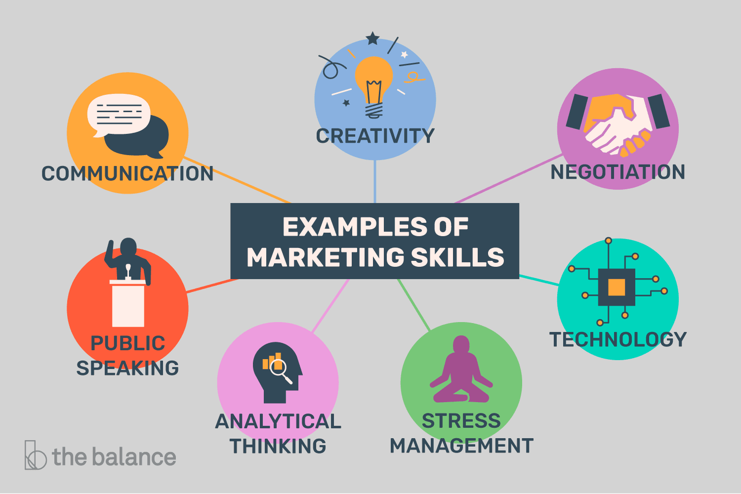 list of skills for a marketing career