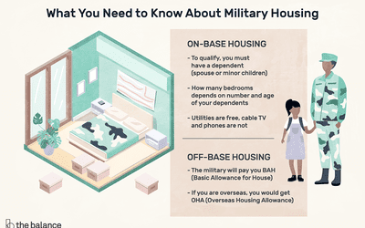 Living in Military Family Housing or Living Off-Base