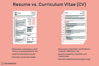 Professional Or Executive Resume Whats The Difference >> The Difference Between A Resume And A Curriculum Vitae