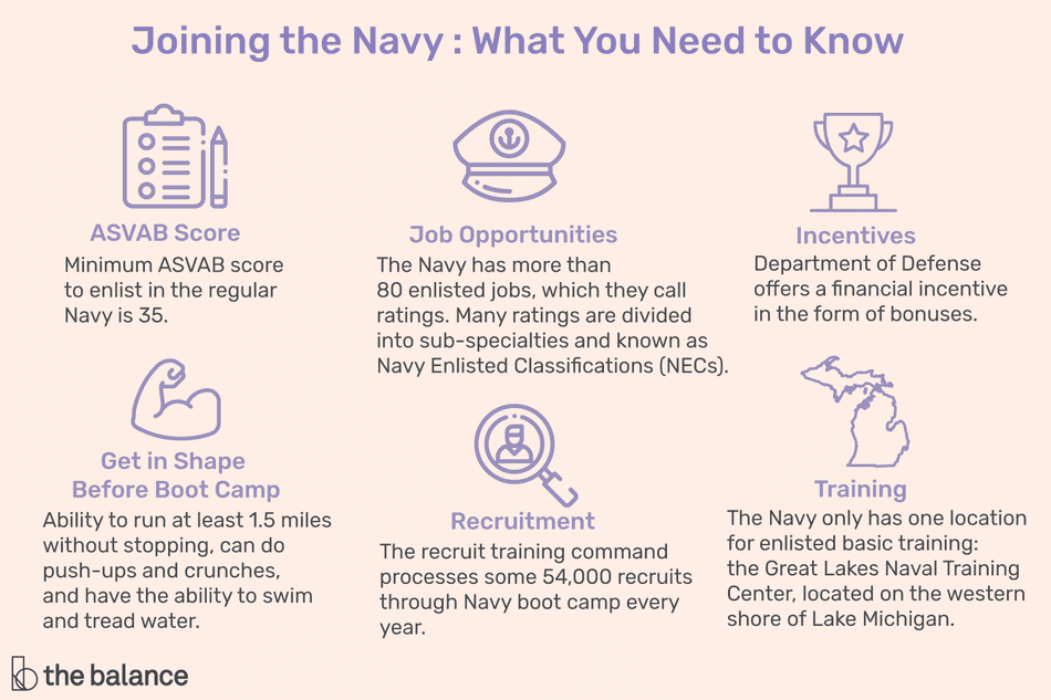 A infographic on the things you should consider before enlisting in the Navy