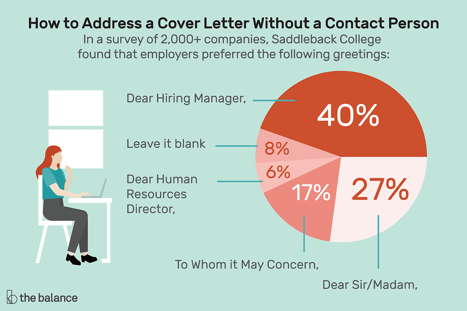 How To Address A Cover Letter Without Contact Person