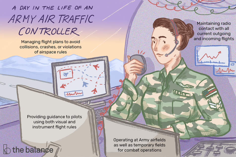 "This illustration shows a day in the life of a Army air traffic controller including ""Managing flight plans to avoid collisions, crashes, or violations of airspace rules,"" ""Maintaining radio contact with all current outgoing and incoming flights,"" ""Providing guidance to pilots using both visual and instrument flight rules,"" and ""Operating at Army airfields as well as a temporary fields for combat operations."""