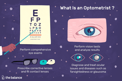 What is an optometrist? Perform comprehensive eye exams, perform vision tests and analyze results, prescribe corrective lenses and fit contact lenses, diagnose and treat ocular issues and diseases such as farsightedness or glaucoma