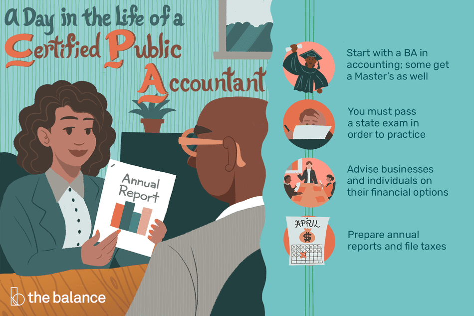A day in the life of a certified public accountant: Start with a BA in accounting, some get a Master's as well; you must pass a state exam in order to practice; advise businesses and individuals on their financial options; prepare annual reports and file taxes