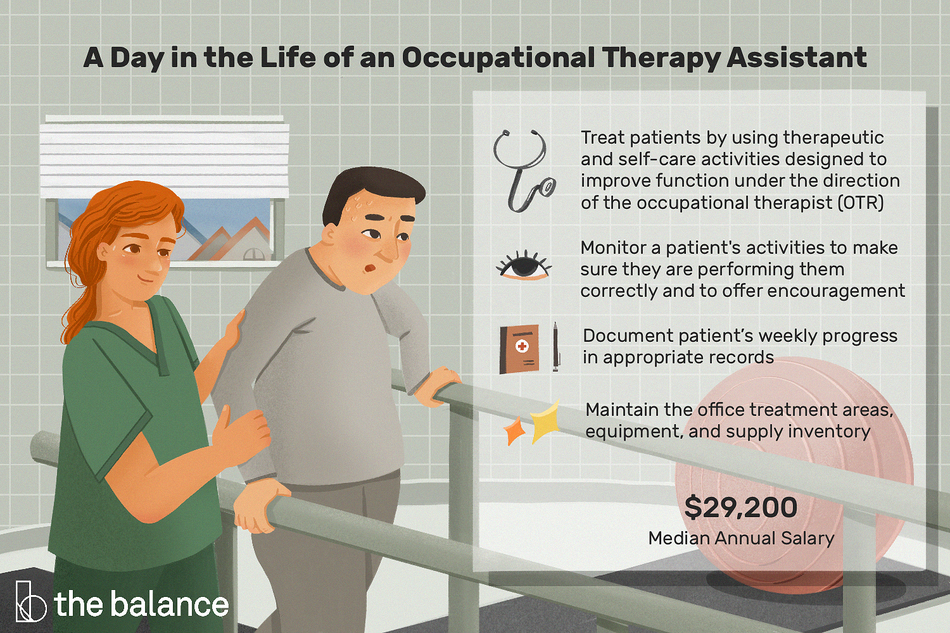 "Image show a woman in green scrubs helping a man walk with two support rails. He is sweating. In the room with them is a yoga mat and an exercise ball. Text reads: ""A day in the life of an occupational therapy assistant: treat patients by using therapeutic and self-care activities designed to improve function under the direction of the occupational therapist (OTR); monitor a patients activities to make sure they are performing them correctly and to offer encouragement; Document patients weekly progress in appropriate records; Maintain the office treatment area, equipment, and supply inventory"""