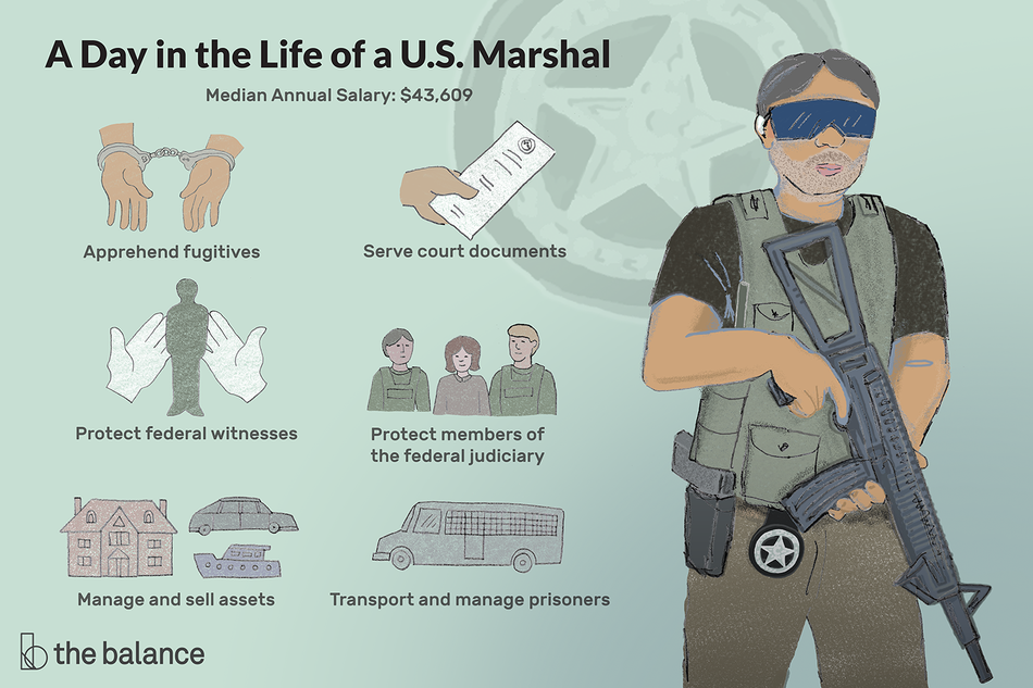 "This illustration shows a day in the life of a U.S. Marshal including ""Apprehend fugitives,"" ""Serve documents,"" ""Protect federal witnesses,"" ""Protect members of the federal judiciary,"" ""Manage and sell assets,"" and ""Transport and manage prisoners."""