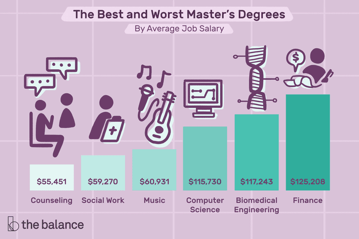 The Best And Worst Master S Degrees For Finding A Job