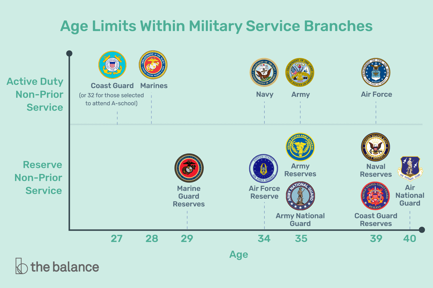 cut off age for the military
