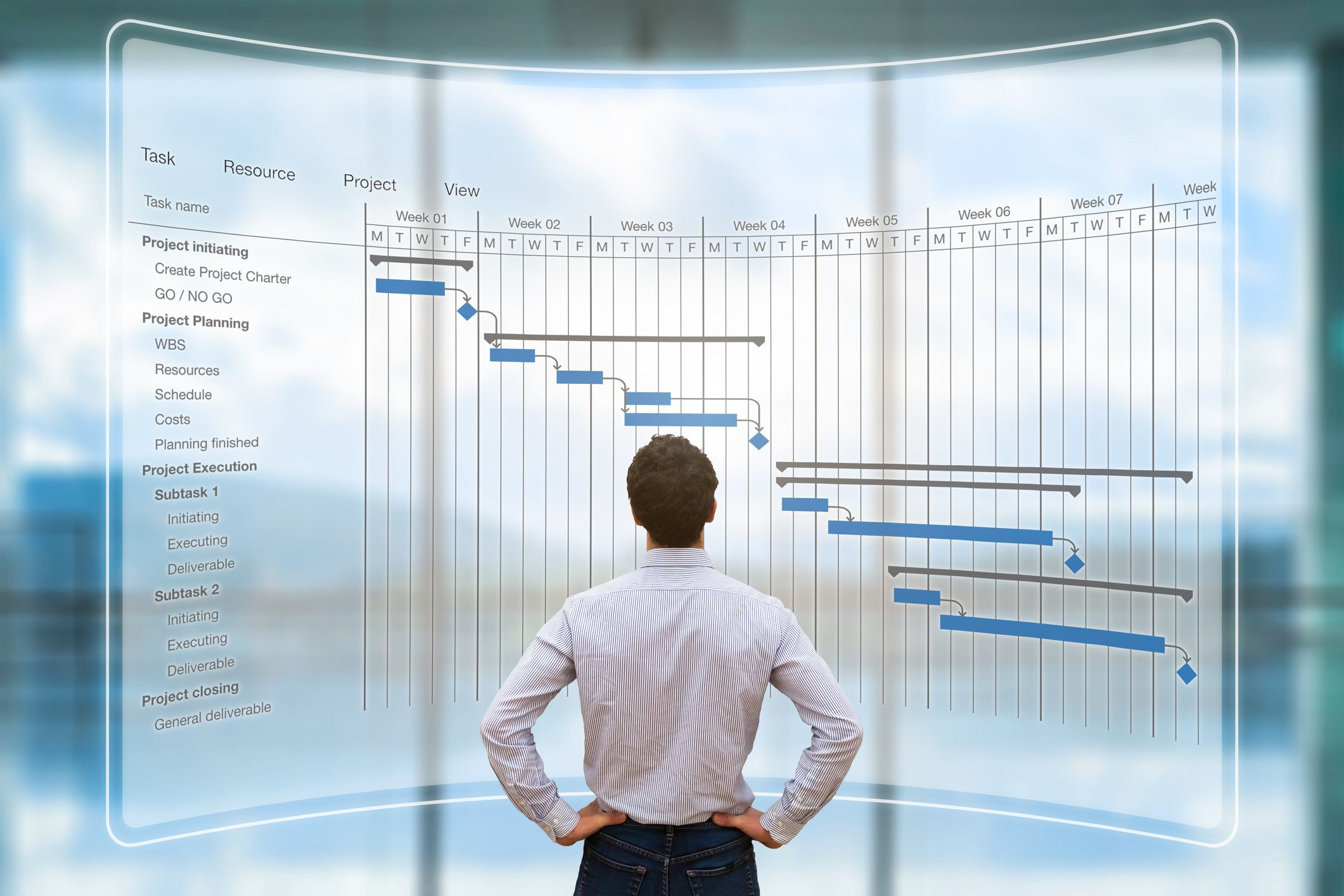 What Makes Up A Gantt Chart? Find Out Here